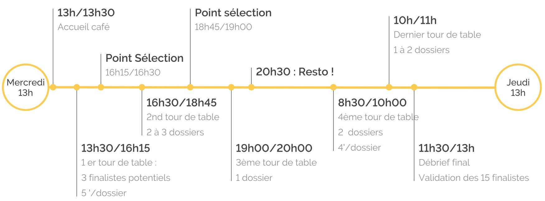 Comité de sélection Lyon Shop Design 2