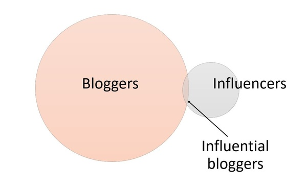 Influenceurs vs Blogueurs synthèse