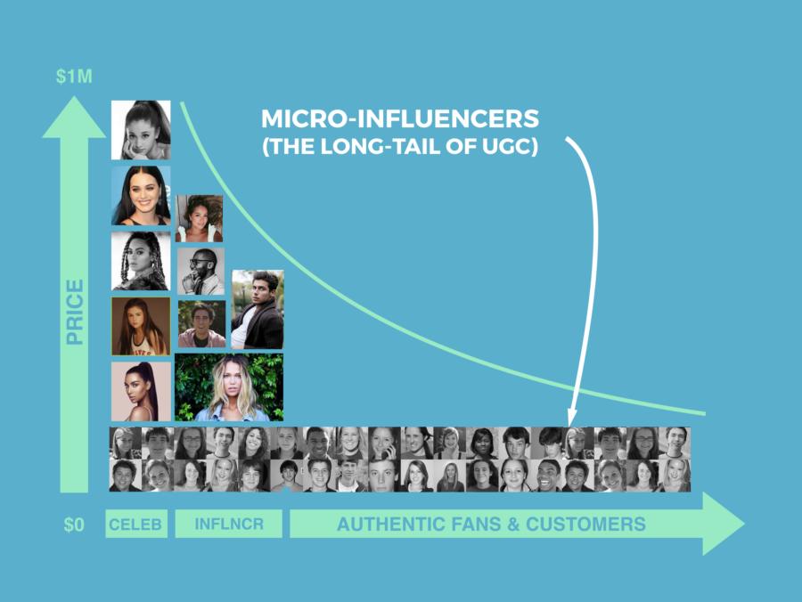 La montée des micro-influenceurs