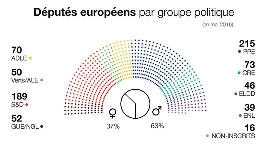 Séminaire influenceurs à Bruxelles avec la Commission Européenne parlement Européen