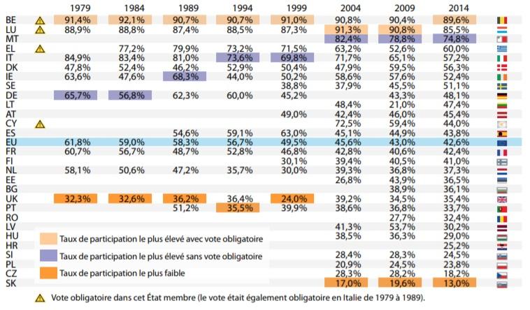 Séminaire influenceurs Bruxelles Election Parlement européen
